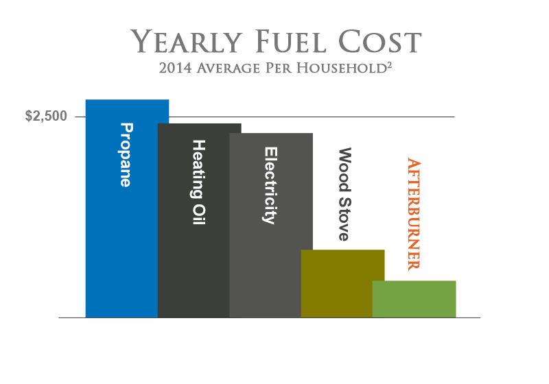 EIA Fuel cost graph