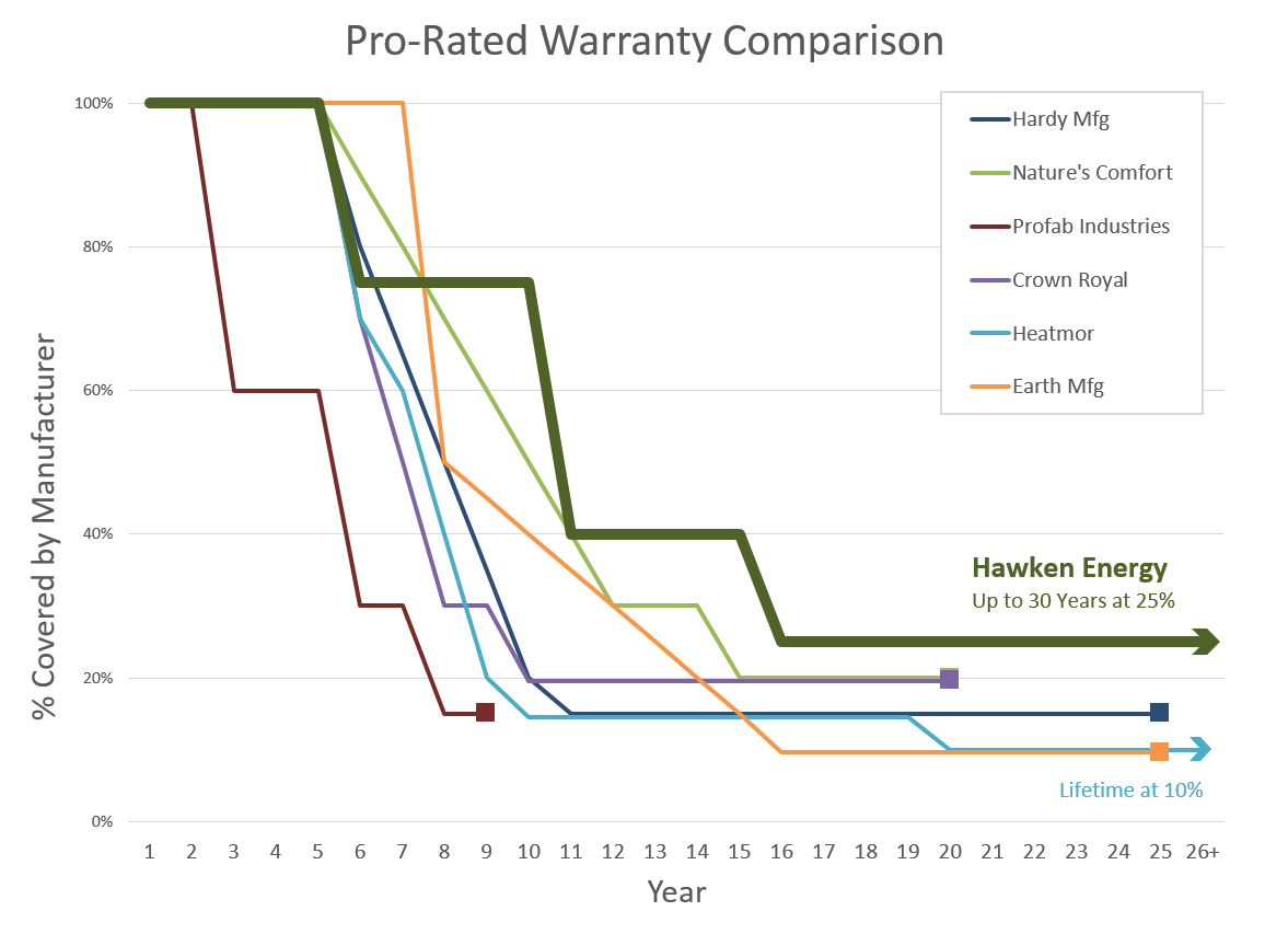 Pro-Rated Warranty Comparison of major furnace manufacturers
